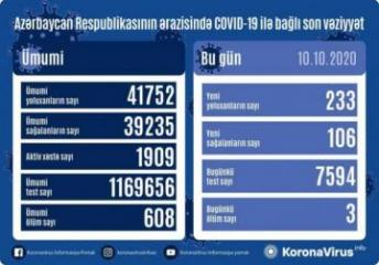 Azerbaijan documents 233 fresh coronavirus cases, 106 recoveries, 3 deaths in the last 24 hours