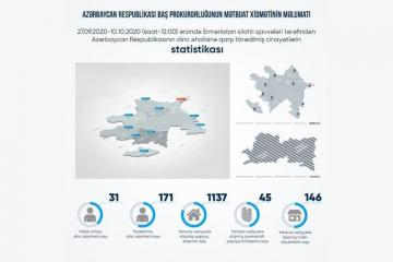 31 civilians killed, 171 injured as a result of Armenian shelling from September 27 until now