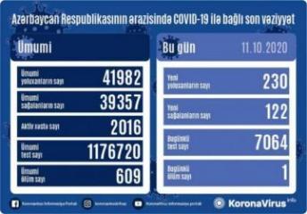 Azərbaycanda bir gündə 230 nəfər COVID-19-a yoluxub, 122 nəfər sağalıb, 1 nəfər vəfat edib
