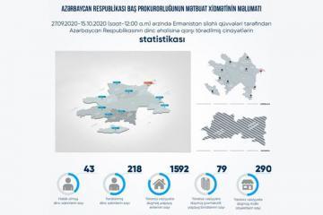 Ermənistanın təxribatı nəticəsində 43 mülki şəxs həlak olub, 218 nəfər yaralanıb