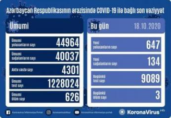Azərbaycanda son sutkada 647 nəfər COVID-19-a yoluxub, 134 nəfər sağalıb, 3 nəfər vəfat edib
