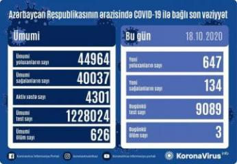 Azerbaijan documents 647 fresh coronavirus cases, 134 recoveries, 3 deaths in the last 24 hours