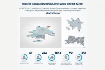 Erməni təxribatı nəticəsində 61 mülki şəxs həlak olub, 282 nəfər yaralanıb