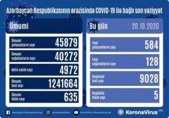 Azərbaycanda daha 584 nəfər koronavirusa yoluxub, 128 nəfər sağalıb, 5 nəfər vəfat edib