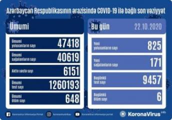 Azərbaycanda daha 825 nəfər COVID-19-a yoluxub, 171 nəfər sağalıb, 6 nəfər vəfat edib