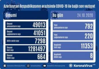 Azərbaycanda son sutkada 792 nəfər koronavirusa yoluxub, 220 nəfər sağalıb, 8 nəfər vəfat edib