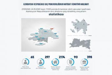 Baş Prokurorluq: Erməni təxribatı nəticəsində 65 mülki şəxs həlak olub, 297 nəfər yaralanıb