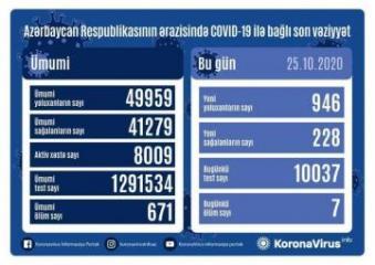 В Азербайджане выявлено еще 946 случаев заражения коронавирусом, 228 человек вылечились, 7 скончались