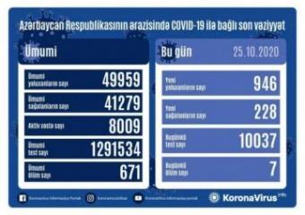 Azərbaycanda daha 946 nəfər COVID-19-a yoluxub, 228 nəfər sağalıb, 7 nəfər vəfat edib