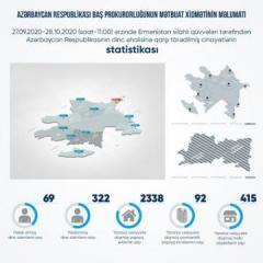В результате армянских провокаций погибли 69 мирных жителей, 322 получили ранения - [color=red]ОФИЦИАЛЬНО[/color]