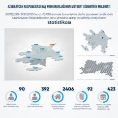 Ermənistan ordusunun təxribatının nəticəsi: 90 mülki şəxs həlak olub, 392 nəfər yaralanıb
