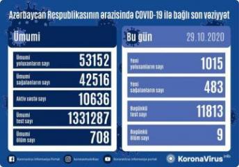 Azərbaycanda daha 1015 nəfər koronavirusa yoluxub, 483 nəfər sağalıb, 9 nəfər vəfat edib