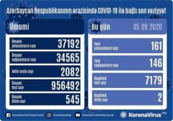 В Азербайджане за последние сутки выявлен 161 случай заражения COVID-19, 146 человек вылечились, 2 человека скончались