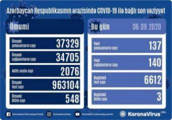 Azərbaycanda daha 137 nəfər COVID-19-a yoluxub, 140 nəfər sağalıb,  3 nəfər vəfat edib