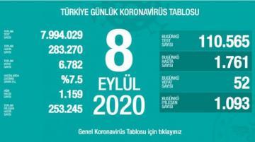 Türkiyədə son sutkada koronavirusdan 52 nəfər ölüb