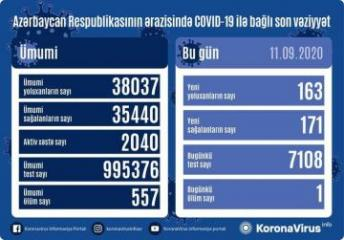 В Азербайджане выявлено еще 163 случая заражения коронавирусом, 171 человек вылечился, один человек скончался