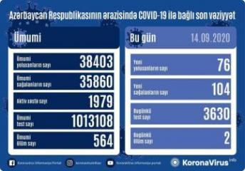 В Азербайджане выявлено еще 76 случаев заражения коронавирусом, 104 человека вылечились, два человека скончались
