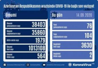 Azerbaijan documents 76 fresh coronavirus cases, 104 recoveries, 2 deaths in the last 24 hours