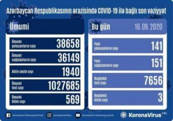 Azerbaijan documents 141 fresh coronavirus cases, 151 recoveries, 3 deaths in the last 24 hours