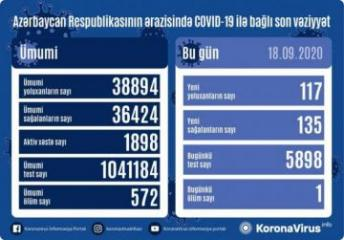 Azerbaijan documents 117 fresh coronavirus cases, 135 recoveries, 1 death in the last 24 hours