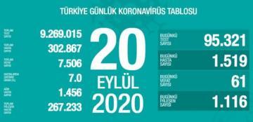 Türkiyədə son sutkada koronavirusdan 61 nəfər ölüb