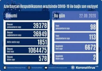 Azerbaijan documents 98 fresh coronavirus cases, 113 recoveries, 2 deaths in the last 24 hours