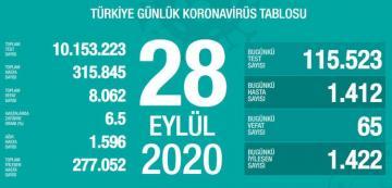 Türkiyədə son sutkada koronavirusdan 65 nəfər ölüb