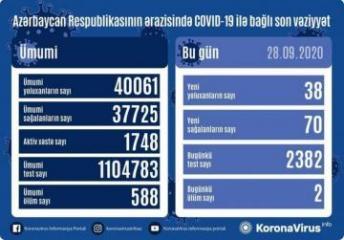 Azərbaycanda son sutkada 38 nəfər koronavirusa yoluxub, 70 nəfər sağalıb, 2 nəfər vəfat edib