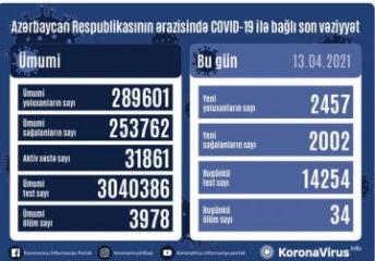 Azərbaycanda koronavirusa 2 457 yeni yoluxma qeydə alınıb, 34 nəfər vəfat edib