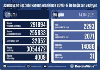 Azərbaycanda daha 2293 nəfərdə koronavirus aşkarlanıb, 31 nəfər vəfat edib