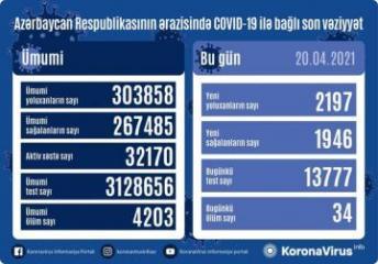 Azərbaycanda daha 2197 nəfərdə koronavirus aşkarlanıb, 34 nəfər vəfat edib