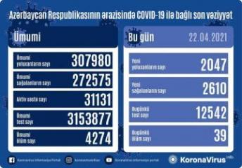Azərbaycanda koronavirusa 2047 yeni yoluxma qeydə alınıb, 2610 nəfər sağalıb, 39 nəfər vəfat edib