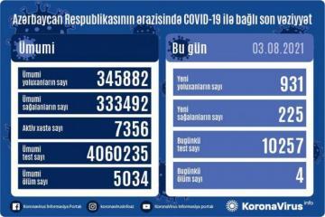 В Азербайджане за сутки выявлен 931 случай заражения COVID-19, вылечились 225 человек
