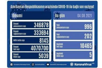 """В Азербайджане за сутки выявлено еще 996 случаевзаражения COVID-19, вылечились 202 человека-<span class=""""red_color"""">ВИДЕО</span>"""
