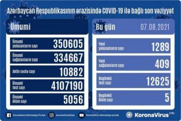 Azərbaycanda daha 1289 nəfər COVID-19-a yoluxub, 409 nəfər sağalıb