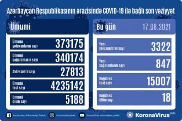 Azərbaycanda daha 3 322 nəfər koronavirusa yoluxub, 847 nəfər sağalıb, 18 nəfər vəfat edib
