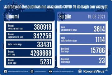 Azərbaycanda son sutkada 3614 nəfər koronavirusa yoluxub, 1114 nəfər sağalıb, 23 nəfər ölüb