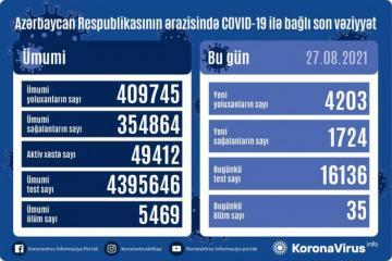 Azərbaycanda daha 4203 nəfər koronavirusa yoluxub, 1724 nəfər sağalıb, 35 nəfər ölüb