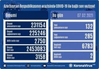 Azərbaycanda son sutkada 285 nəfər COVID-19-dan sağalıb, 132 nəfər yoluxub, 2 nəfər vəfat edib