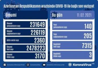 Azərbaycanda son sutkada 205 nəfər koronavirusdan sağalıb, 140 nəfər yoluxub, 3 nəfər vəfat edib