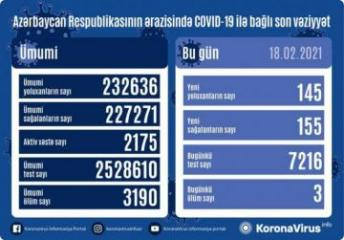 Azerbaijan documents 145 fresh coronavirus cases, 155 recoveries, 3 deaths in the last 24 hours