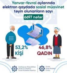 В январе-феврале 6697 человек социальные пособия назначены в электронном порядке