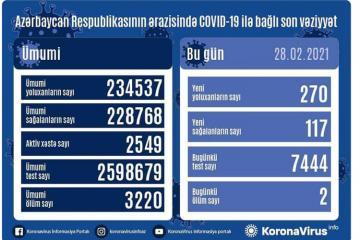 Azərbaycanda son sutkada 270  nəfər COVID-19-a yoluxub, 117 nəfər sağalıb, 2 nəfər vəfat edib