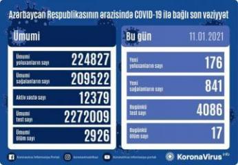 Azərbaycanda son sutkada 841 nəfər koronavirusdan sağalıb, 176 nəfər yoluxub, 17 nəfər vəfat edib