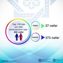 Обнародовано число пенсионеров в Азербайджане, которым за 100 лет