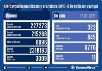 Azərbaycanda son sutkada 845 nəfər COVID-19-dan sağalıb, 322 nəfər yoluxub, 11 nəfər vəfat edib