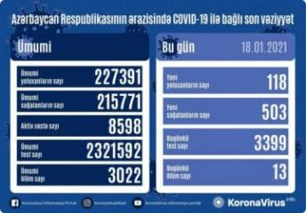 Azerbaijan documents 503 recoveries, 118 fresh coronavirus cases, 13 deaths in the last 24 hours