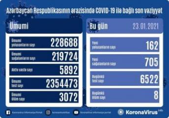 Azərbaycanda daha 705 nəfər COVID-19-dan sağalıb, 162 yeni yoluxma qeydə alınıb, 8 nəfər vəfat edib