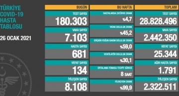 Türkiyədə COVID-19-dan 134 nəfər ölüb