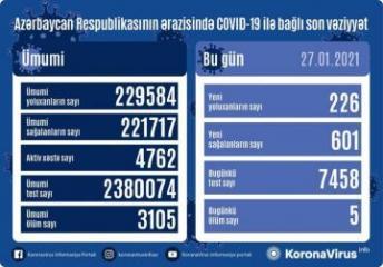 Azərbaycanda son sutkada 601 nəfər koronavirusdan sağalıb, 226 yeni yoluxma faktı qeydə alınıb, 5 nəfər vəfat edib